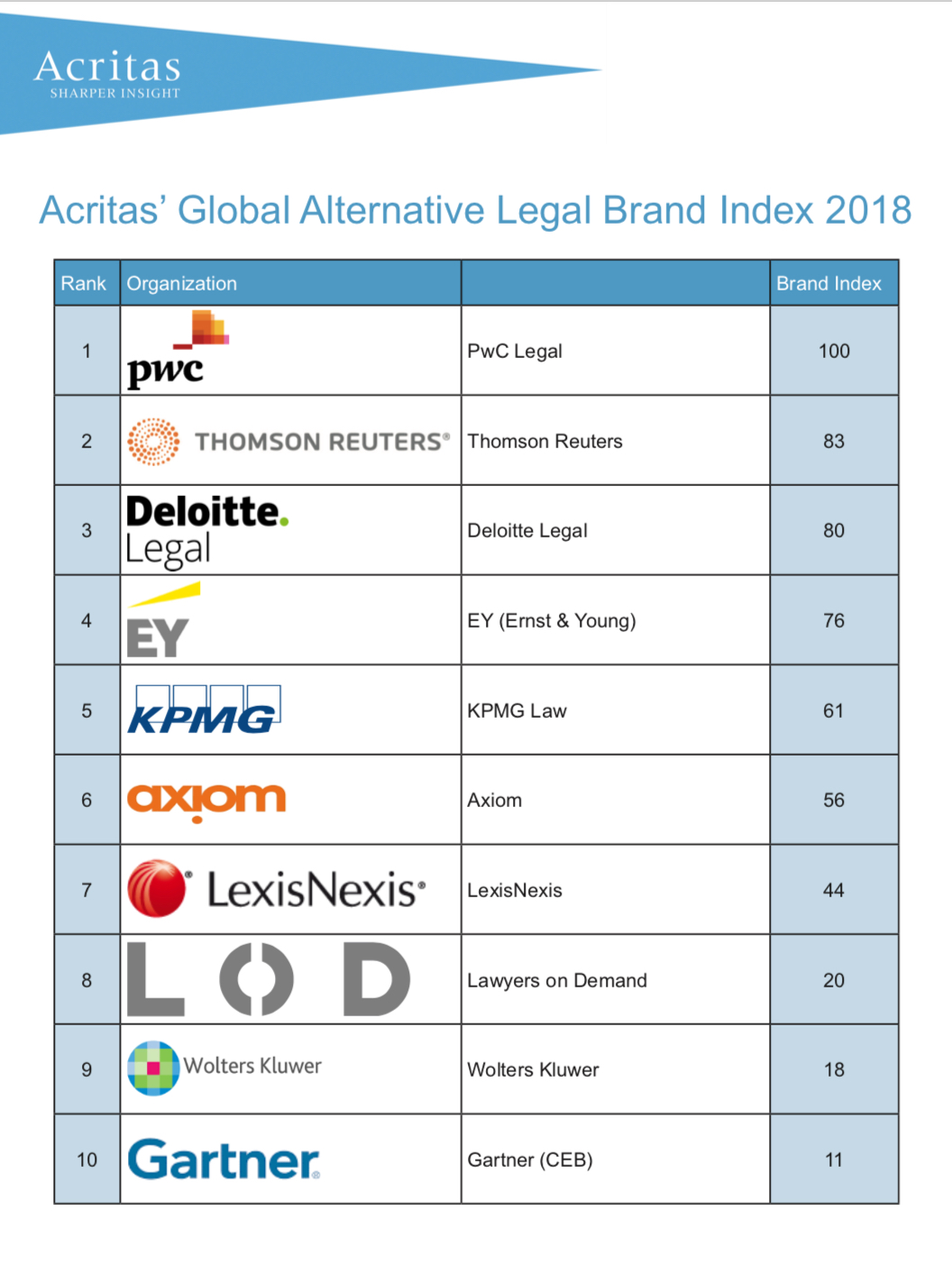 Acritas' second annual Global Alternative Legal Brand Index sees PwC Legal emerge as the new leader in 2018.